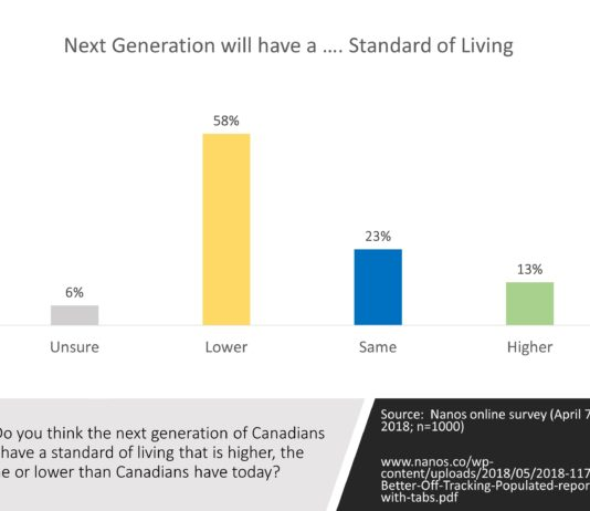 Only 13% think the next generation of Canadians will have a higher standard of living