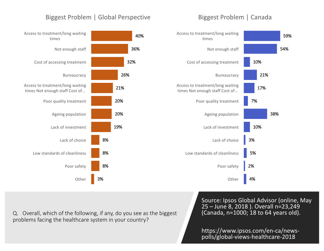 Perceived biggest problems facing the healthcare system. Comparing Canada versus the global result