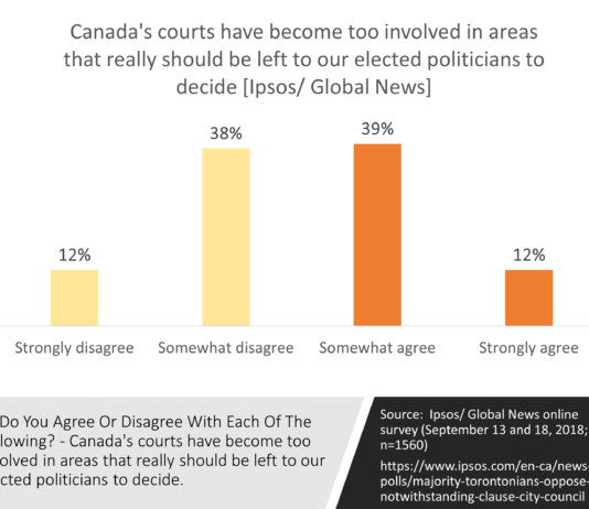 Attitudes about role of courts in Canada