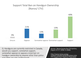 Results of a recent question on banning handguns in Canada