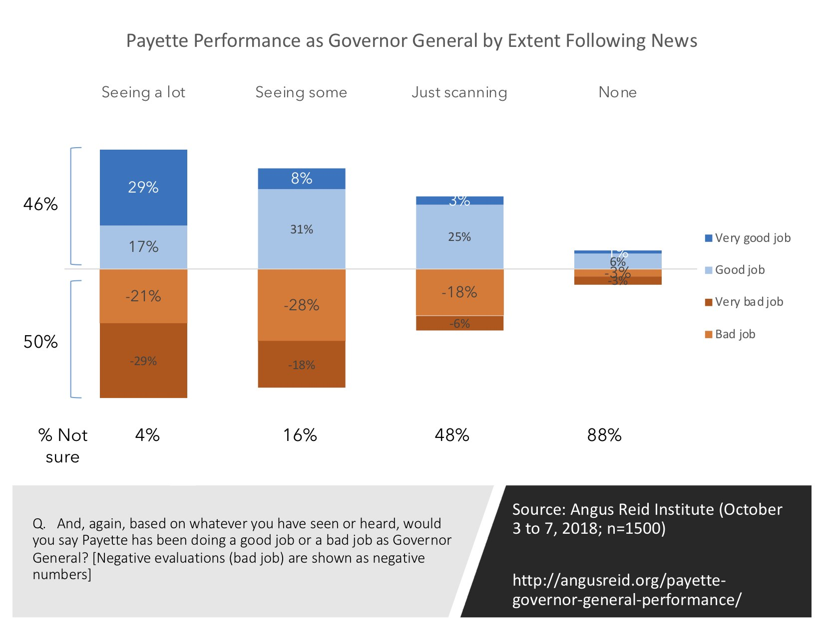 Perception of GG by News Attention
