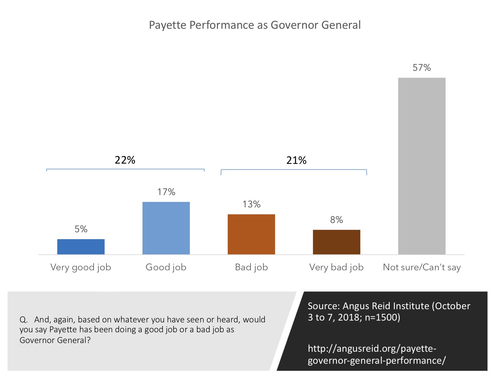 Approval of GG Performance
