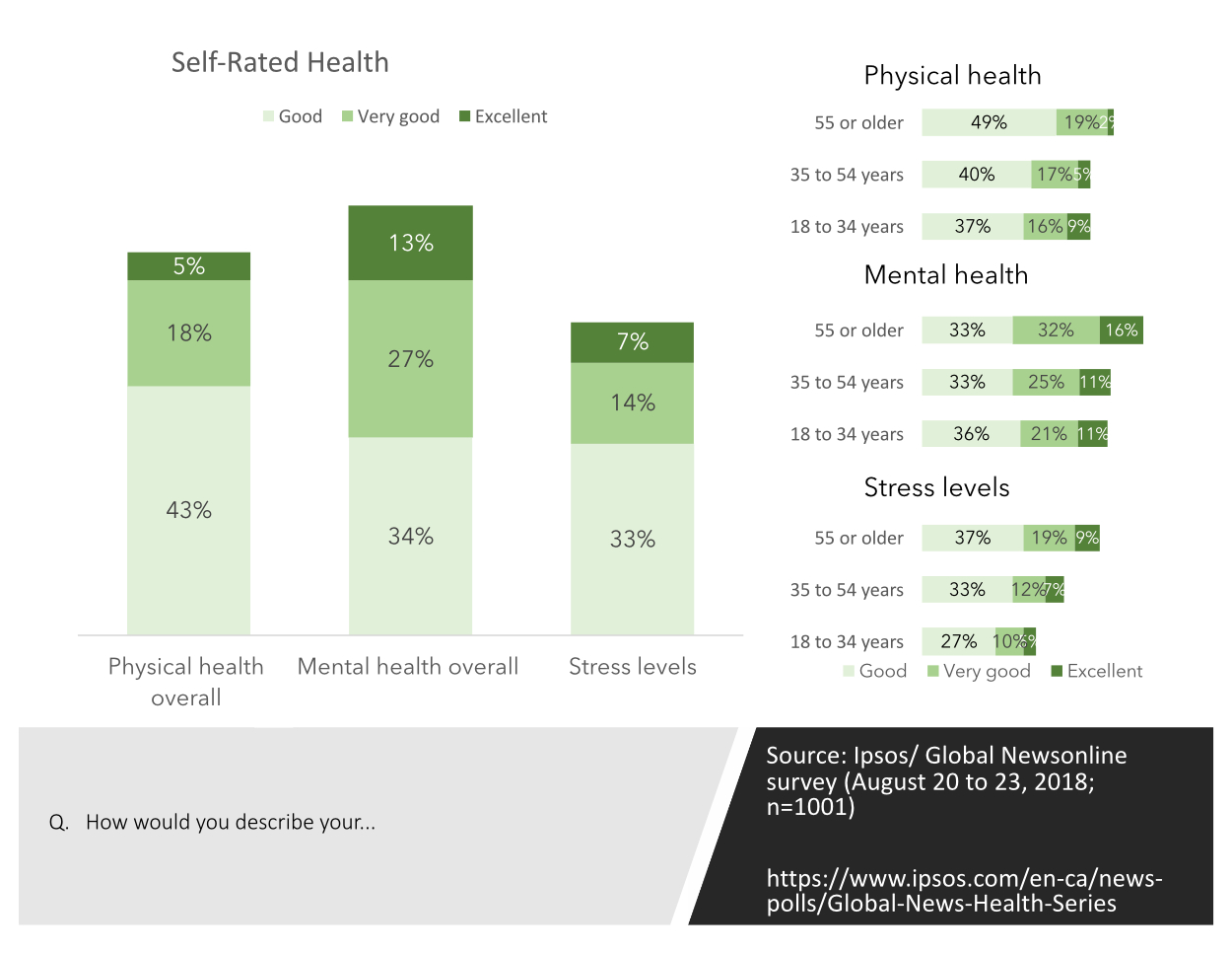 Ipsos Global News survey about physical and mental health