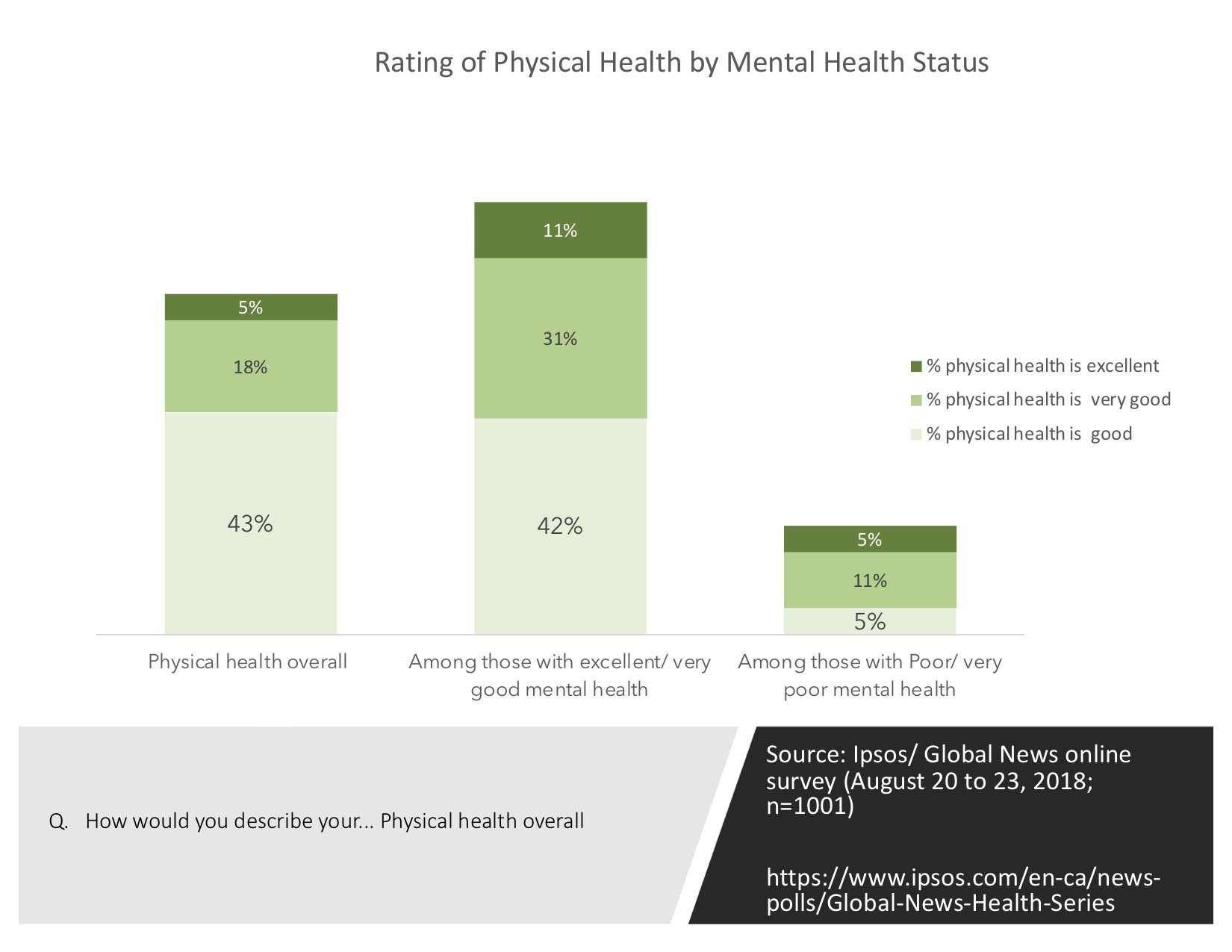 Impact of Mental Health on Physical Health