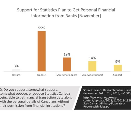 Statistic Canada and Personal Information