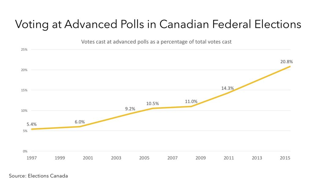 Figure shows the percentage of votes cast at advanced polls in federal elections in Canada between 1997 and 2015. The trend is toward more early voting.