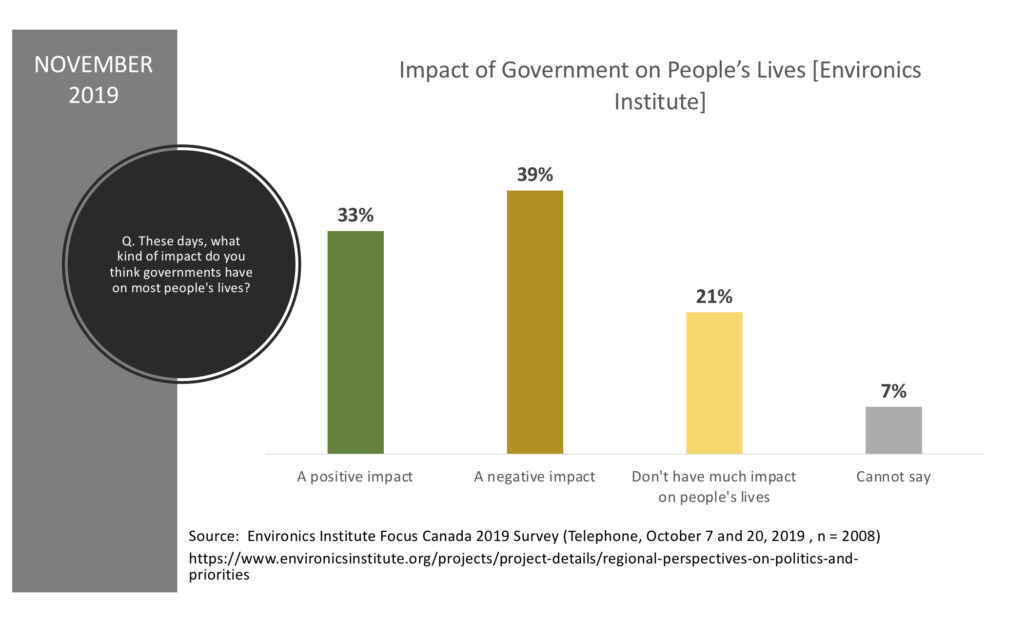 Graph showing that 31% believe government is positive influence