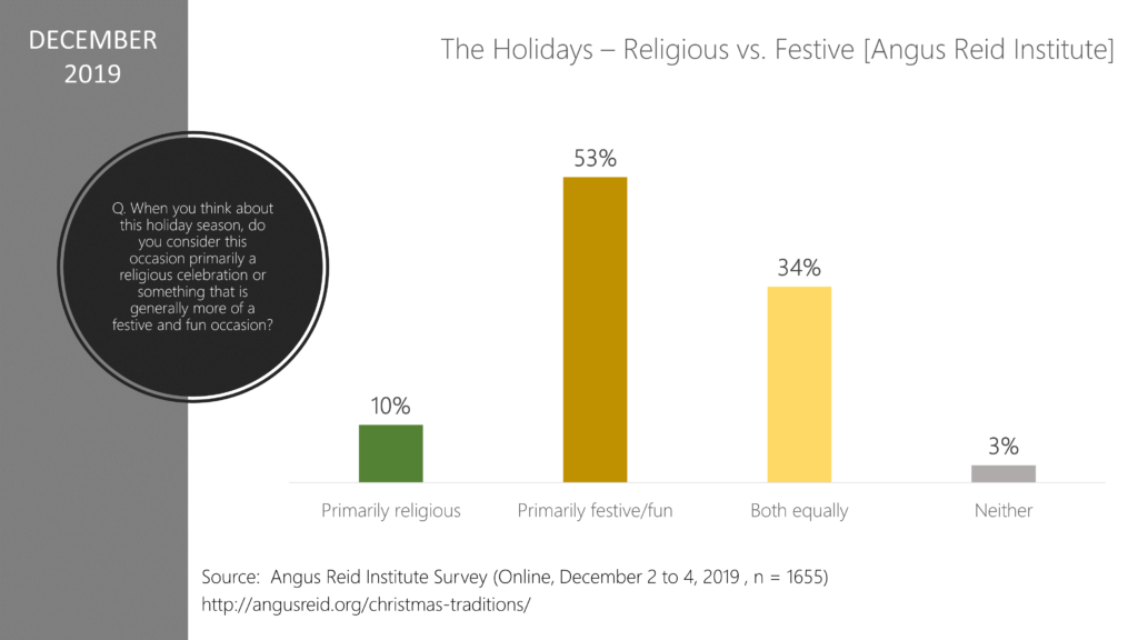 Angus Reid Institute Holiday Survey