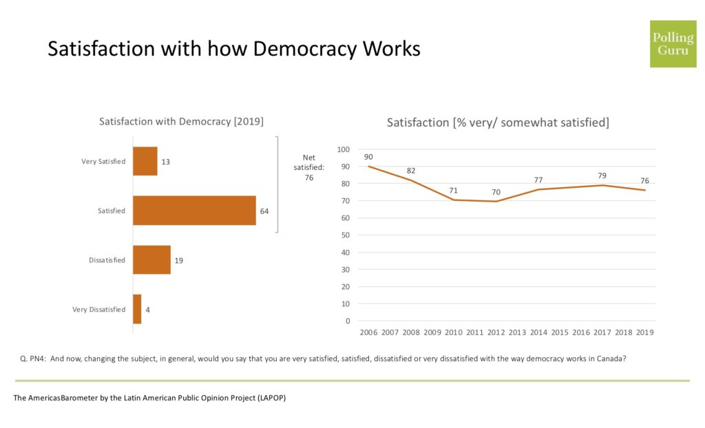 Trends in satisfaction with democracy in Canada using  AmericasBarometer daa from 2006 through 2019